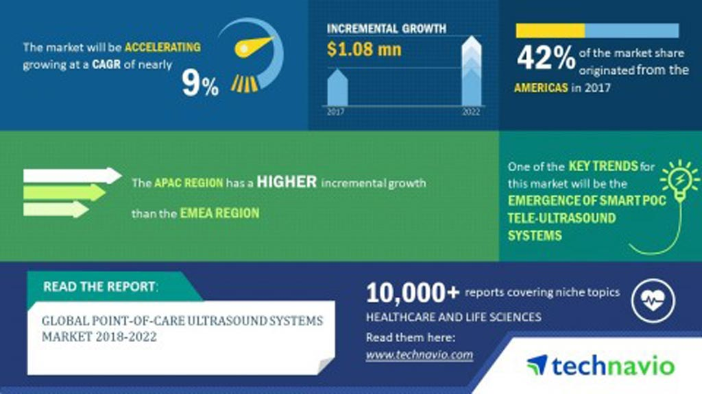 Image: The global POC ultrasound systems market is projected to grow at nearly 9% during the period 2018-2022 (Photo courtesy of Technavio Research).